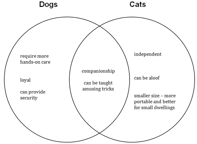 nroc developmental english foundations venn diagram comparing dogs and cats