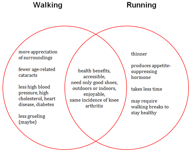 Nroc Developmental English Foundations Venn Diagram Comparing Walking And Running
