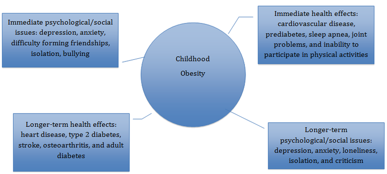 nroc developmental english foundations conversely you could place the effect in the circle and put all of the causes around it